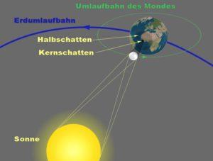 Sonnenfinsternis Darstellung